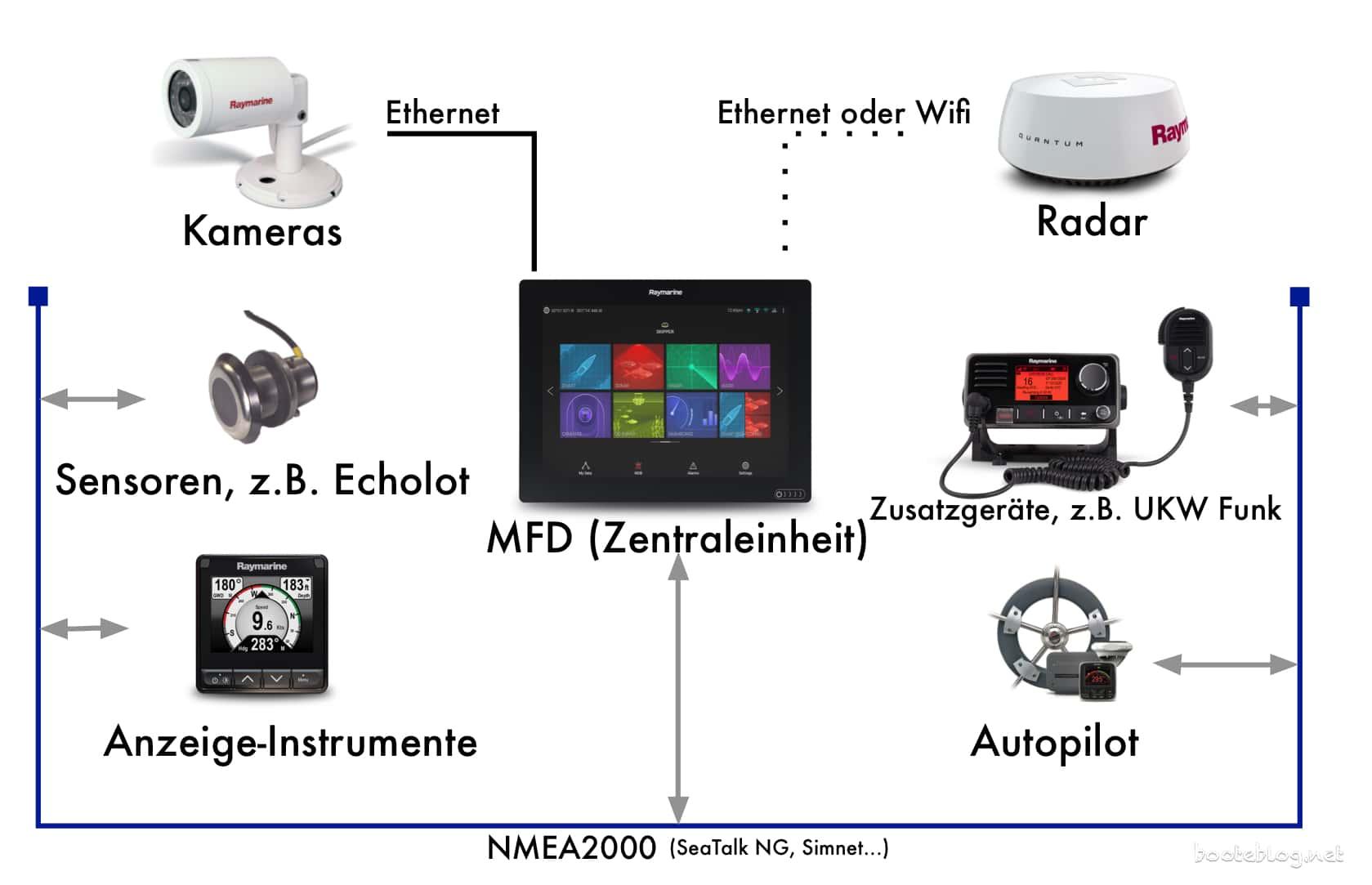 MFD, Plotter, Instrumente, Netzwerke auf dem Boot - eine ...