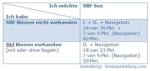 Zeiten-, Inhalte-, und Punkteverteilung für den SBF See