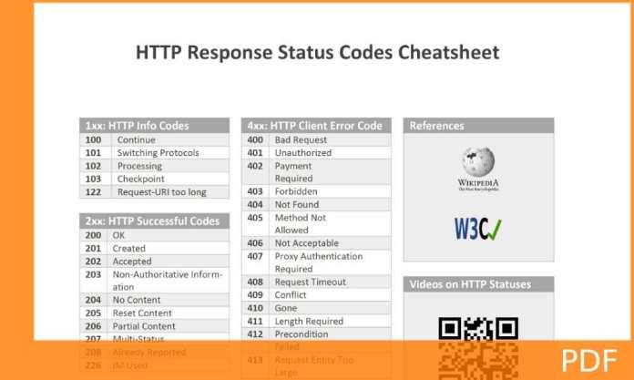 http status code 204 vs 404