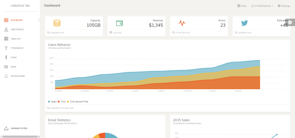 paper dashboard in free bootstrap admin templates