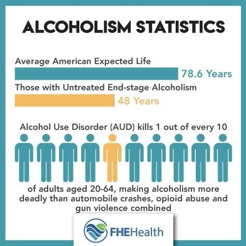 alcohol use Statistics
