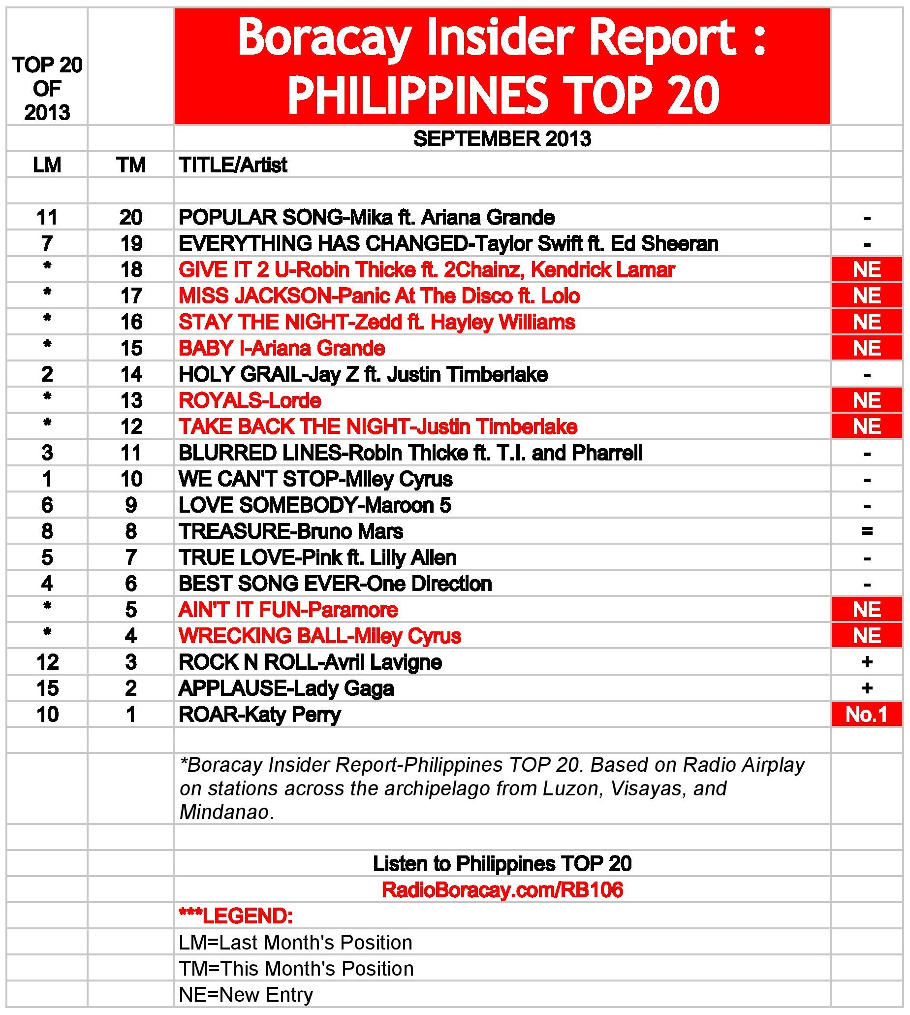 Philippines Top 20 [sep 2013]  Boracay Insider Report