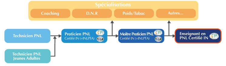 Formation Enseignant PNL Bordeaux