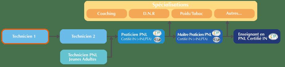 Formation Technicien PNL Bordeaux : Technicien PNL 1 (base)