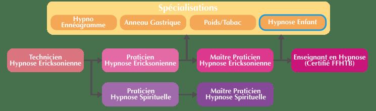 Cursus formation hypnose spécialisée pour les enfants