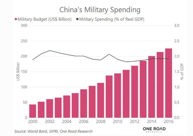 中國軍事軍支