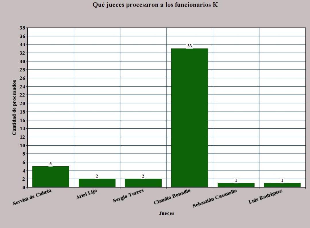 Los jueces que procesaron a los funcionarios K. Fuente: BorderPeriodismo