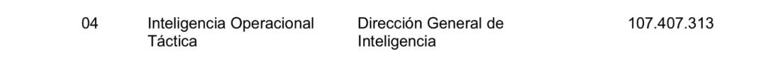Fondos del programa de inteligencia del Ejército, según el Presupuesto 2017.