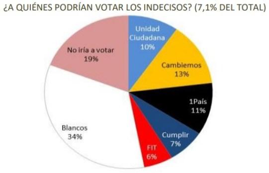 Voto de los indecisos