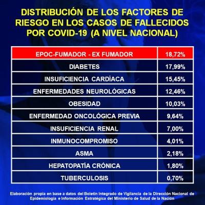 Cigarrillo y vapeo, principales factores de riesgo
