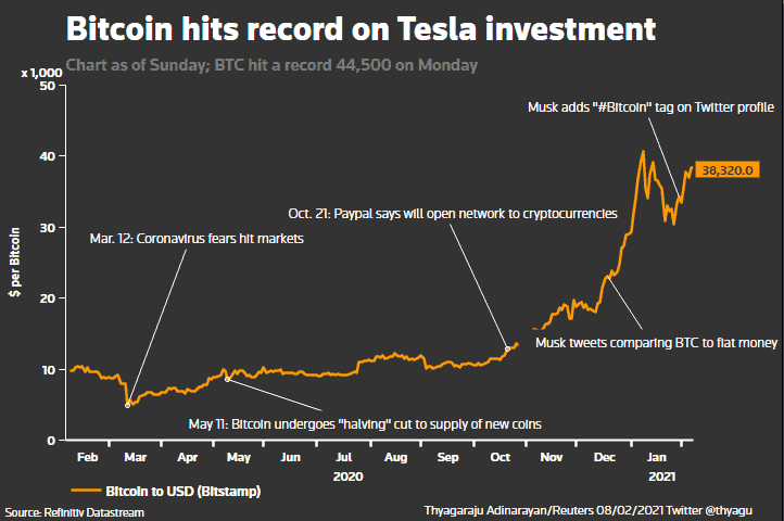 bitcoin value hits record after Tesla Musk investment