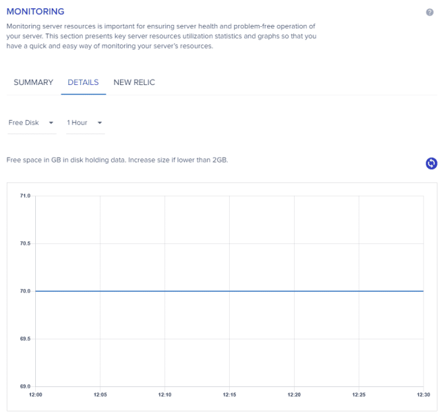 Cloudways monitoring details graph - Free Disk