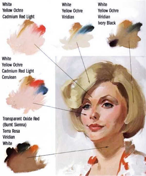 How To Make White Skin Color With Paint : white, color, paint, Achieve, Perfect, Tones, Painting