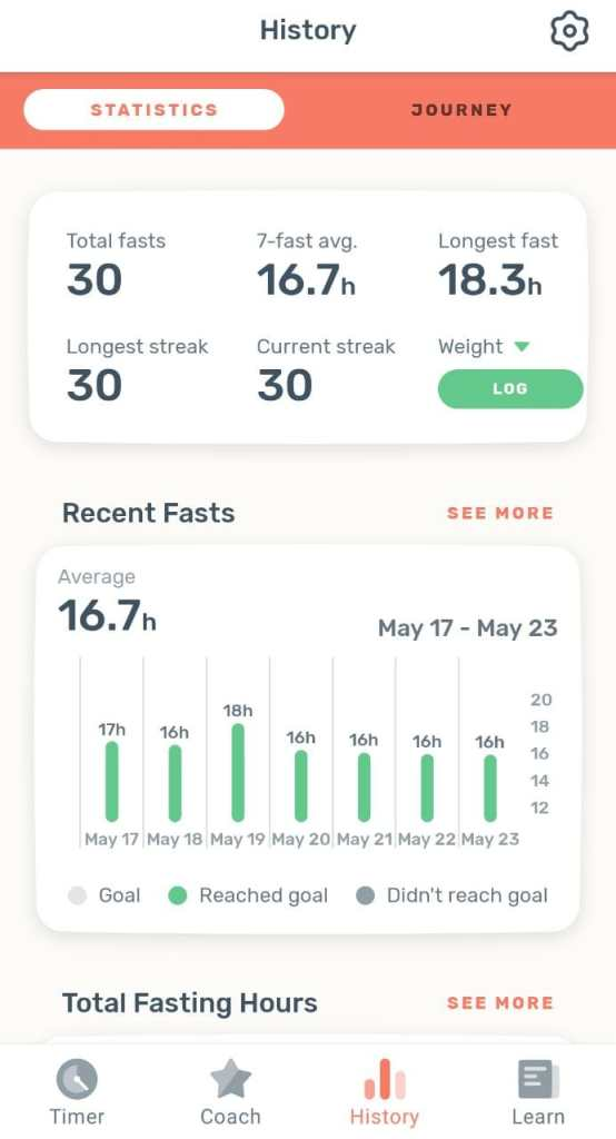 My Intermittent Fasting 16-8 history