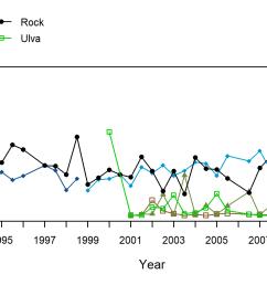 otter harbor barnacle trend plot [ 2700 x 900 Pixel ]