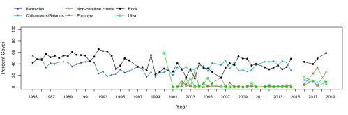small resolution of otter harbor barnacle trend plot