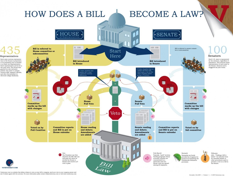 Poverty Legislation