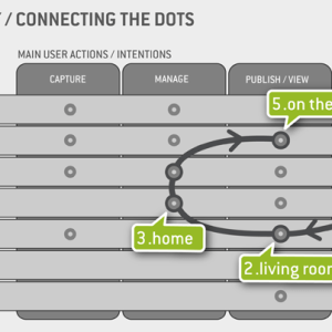 Mind The Touchpoints - Travelling With The User