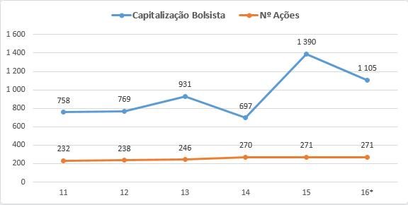 BAM Groep Capitalização bolsista