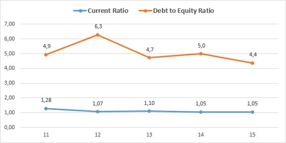 BAM Groep Current Ratio