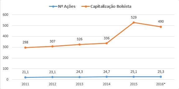 Número de ações e capitalização bolsista Accell Group
