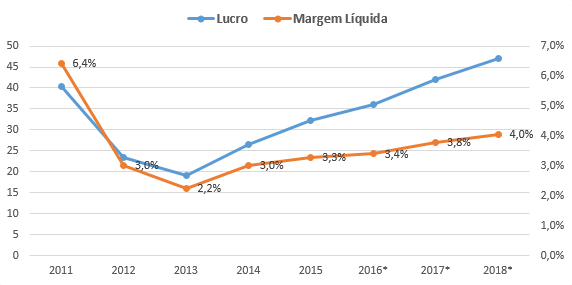 Accell Group lucro e margem líquida