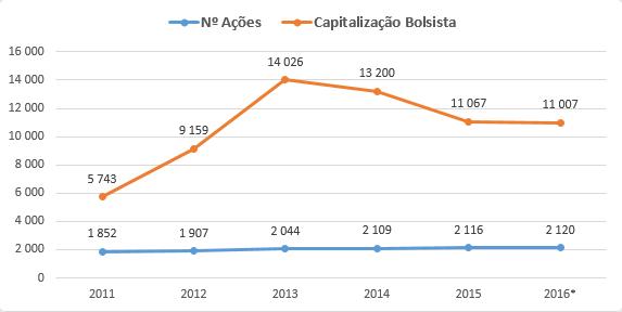 Nº de Ações, Valor de Mercado e Capitalização bolsista da AEGON
