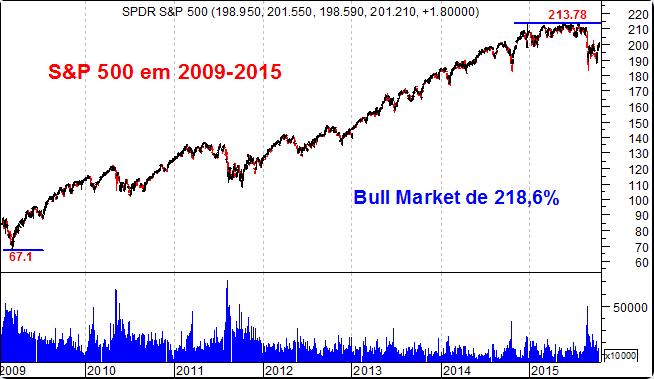 Valorização do índice S&P 500 nos últimos 6 anos
