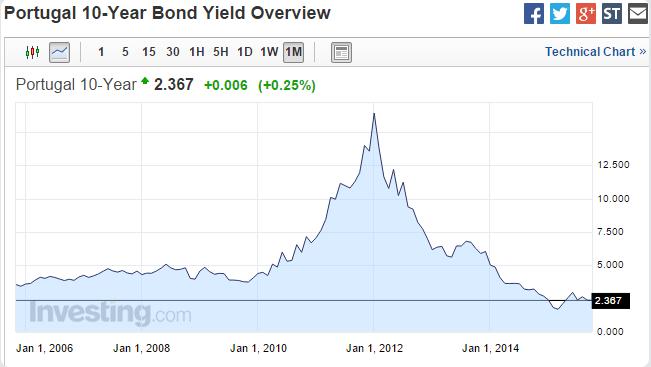 O yield(ou juro) das OT a 10 anos