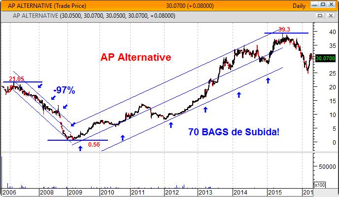 AP Alternative fundo de investimento da Apollo