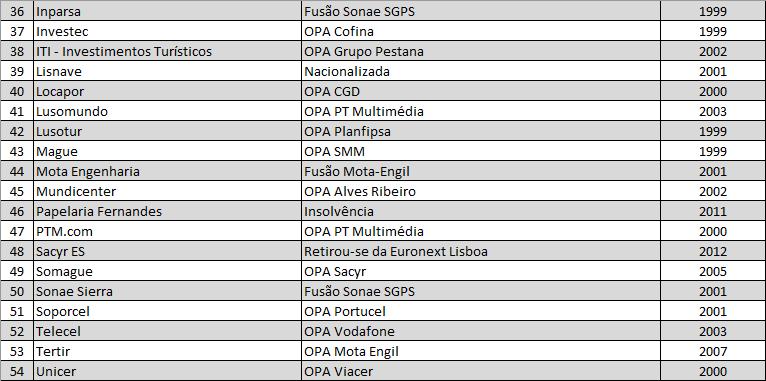 Ações que deixaram a Euronext Lisboa nos últimos 20 anos