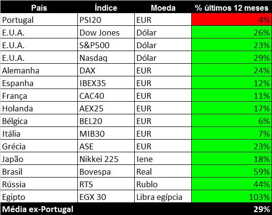 Comparativo PSI 20 índices internacionais