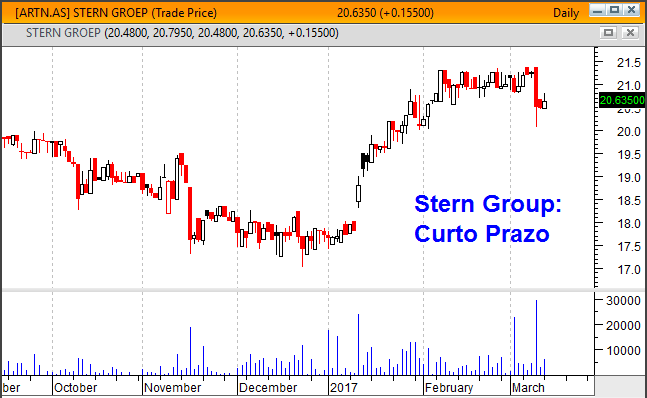 Gráfico curto prazo Stern Group