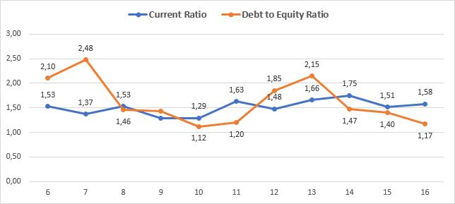 TKH current ratio