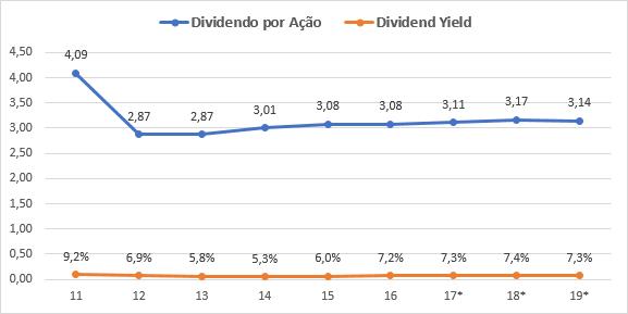wereldhave estimativas dividendos
