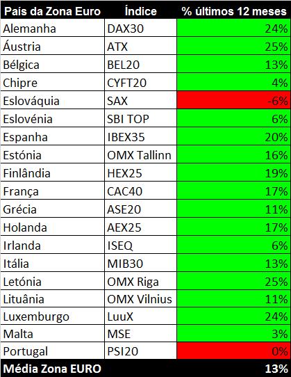 Bolsas da zona euro comparativo