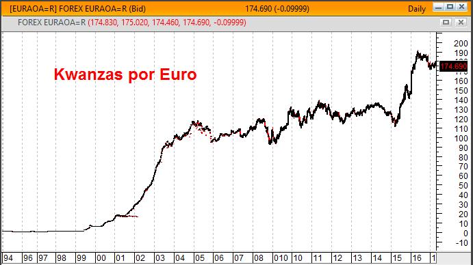 gráfico kwanza versus euro