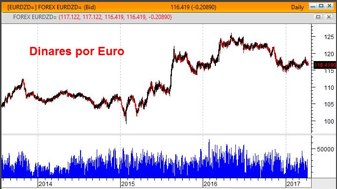 gráfico dinar euro