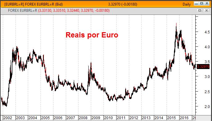 gráfico real euro