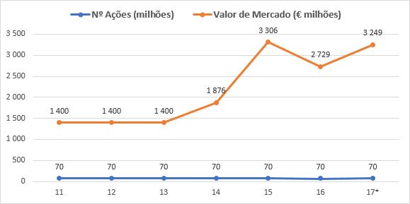 euronext valor de mercado