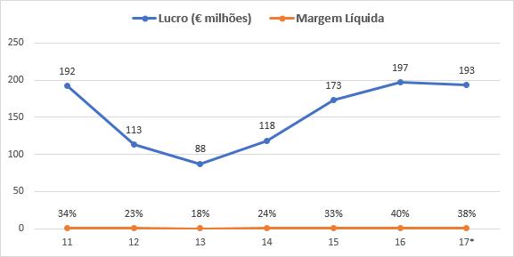 lucro e margem líquida da Euronext