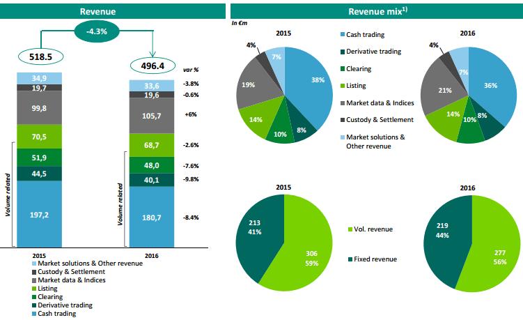 Distribuição de receitas da Euronext