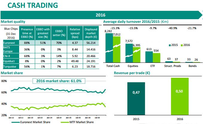 Lucro e volume transacionados na Euronext