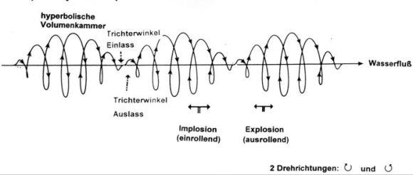 Zykloide Spiralraumkurve