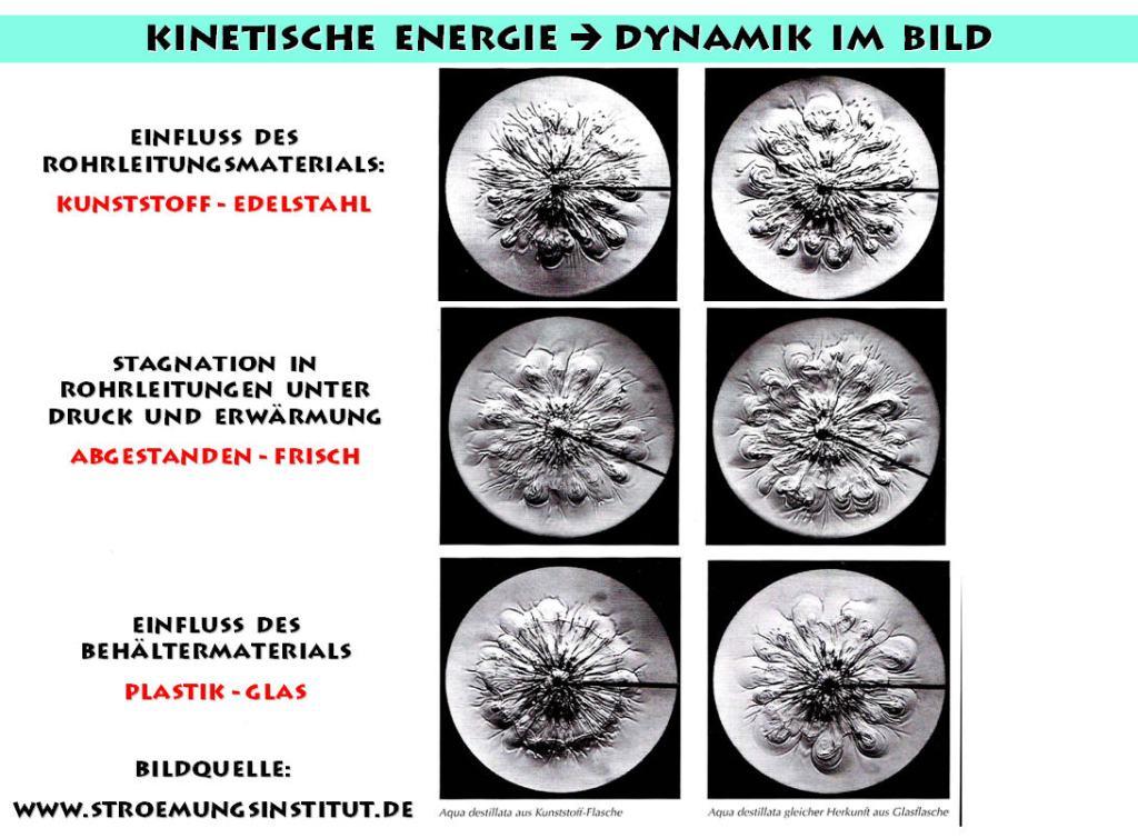 Einfluss von Rohrleitungsmaterial, Druck, Wärme auf die Vitalität von Leitungswasser - Wirbelphänomene bei der Tropfenbildmethode