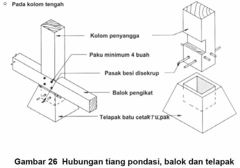 Sambungan Struktur Bangunan Tanpa Paku