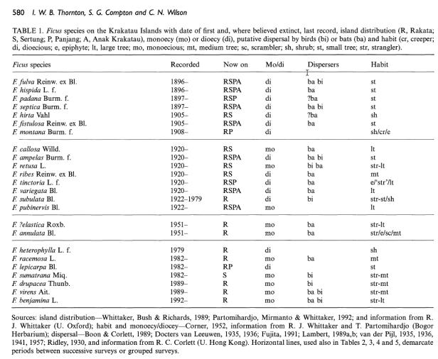 Thornton et al (1996) Ficus list Krakatau.png