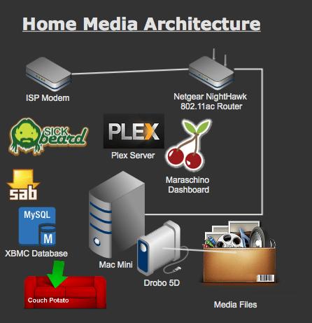 Home Media Server: Choose Your Weapon – BornSlacker.com
