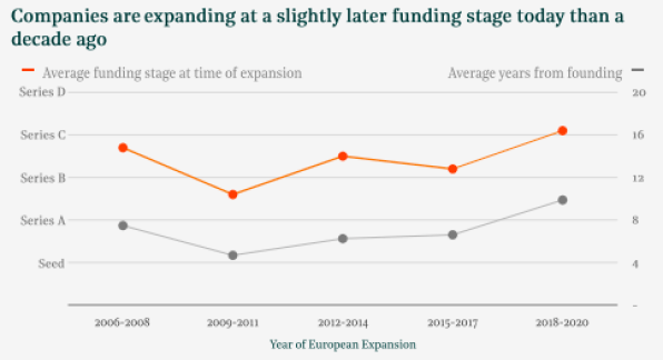 european-expansion-funding-timing