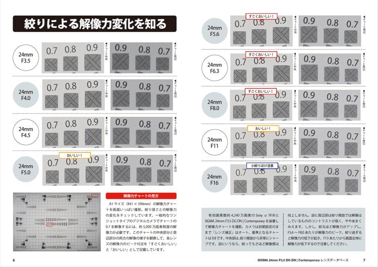 SIGMA 24mm F3.5 DG DN | Contemporary 解像力チェックテスト 実写チャート結果